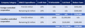 Maximum federal SR&ED tax credit rates in Canada