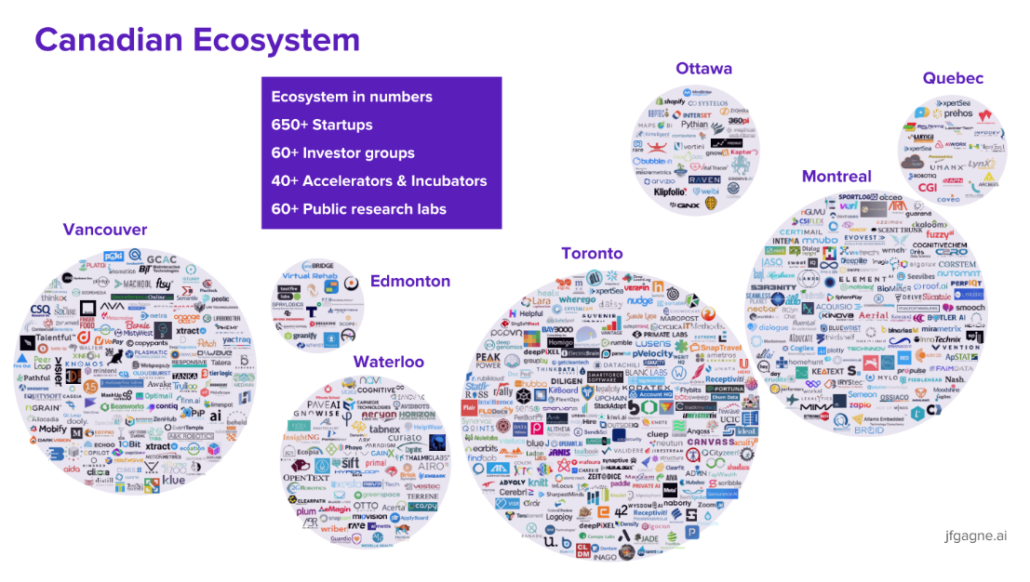 A 2018 snapshot of the Canadian AI Ecosystem by JF Gagné