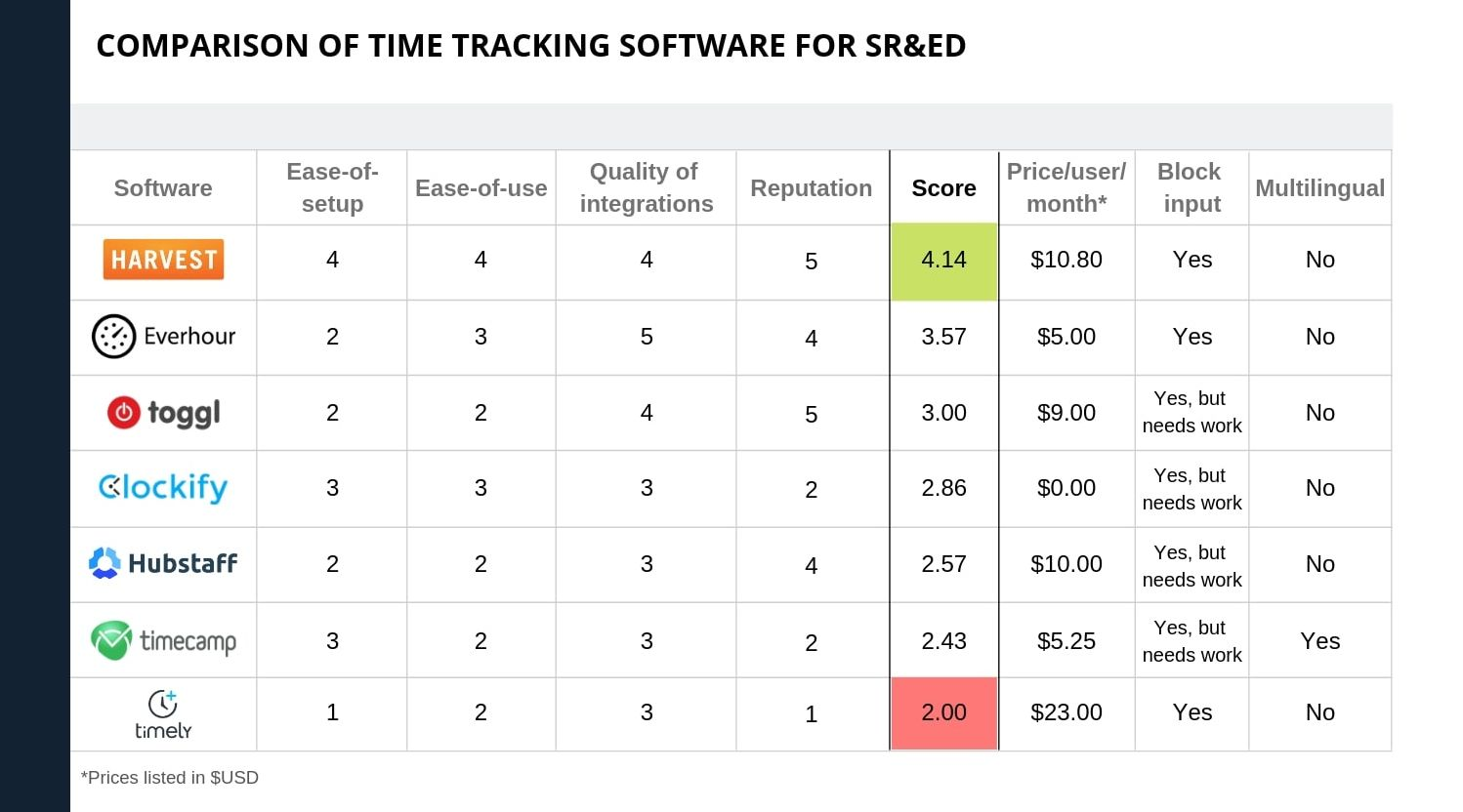 Comparison of Time Tracking Software for SR&ED